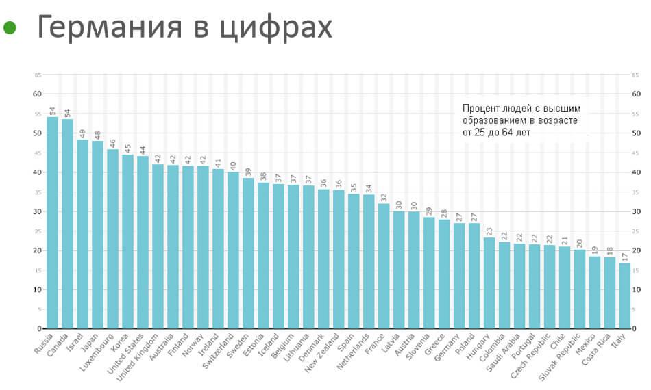 Процент людей с образованием в Германии